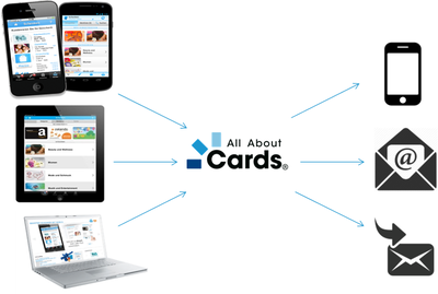 Multi-channel card applications for PC, tablet and smartphone