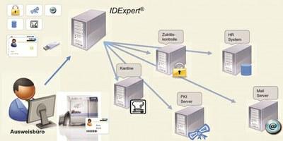 VPS IDExpert Workstation